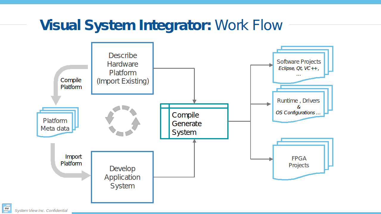 Visual System Integrator: Getting Started Guide — Visual System